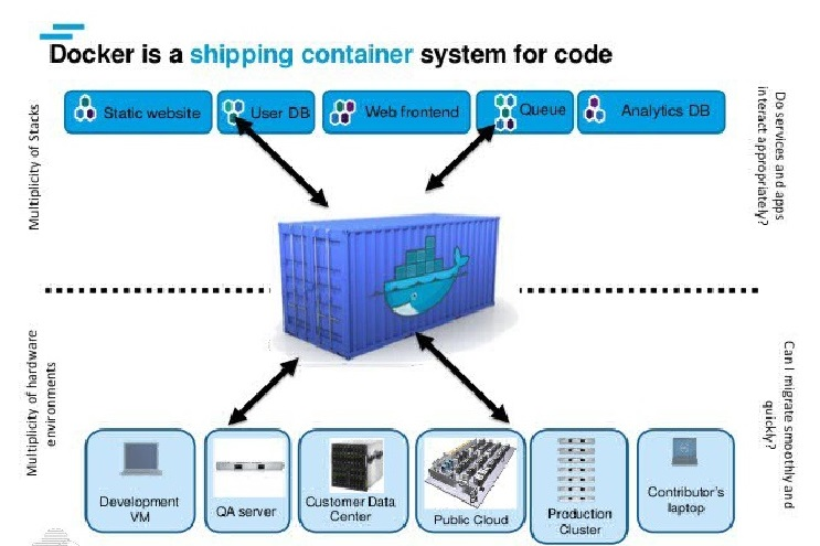 What is Docker?