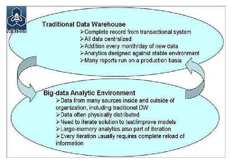 Data Warehouse vs. Hadoop