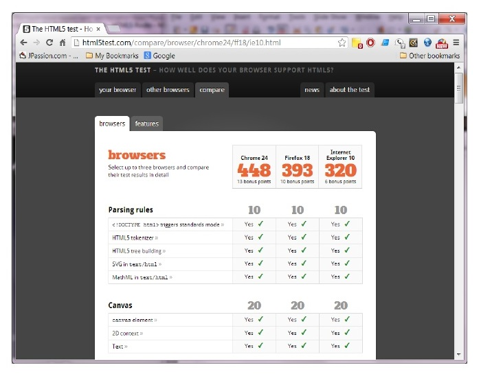 Browser Compatibility Score from http://html5test.com/compare/browser/chrome24/ff18/ie10.html