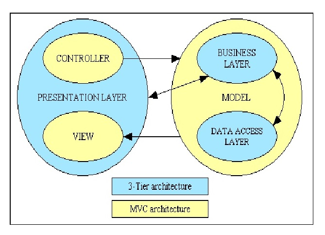 HTML5-enabled Rich Client Architecture
