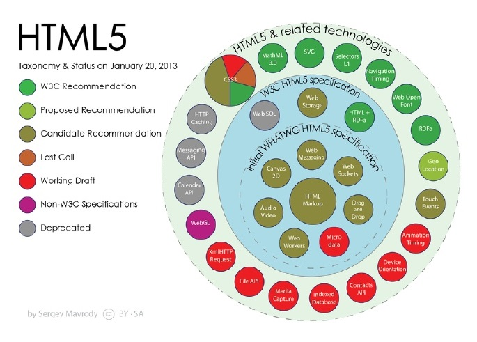 HTML5 is a set of many technologies