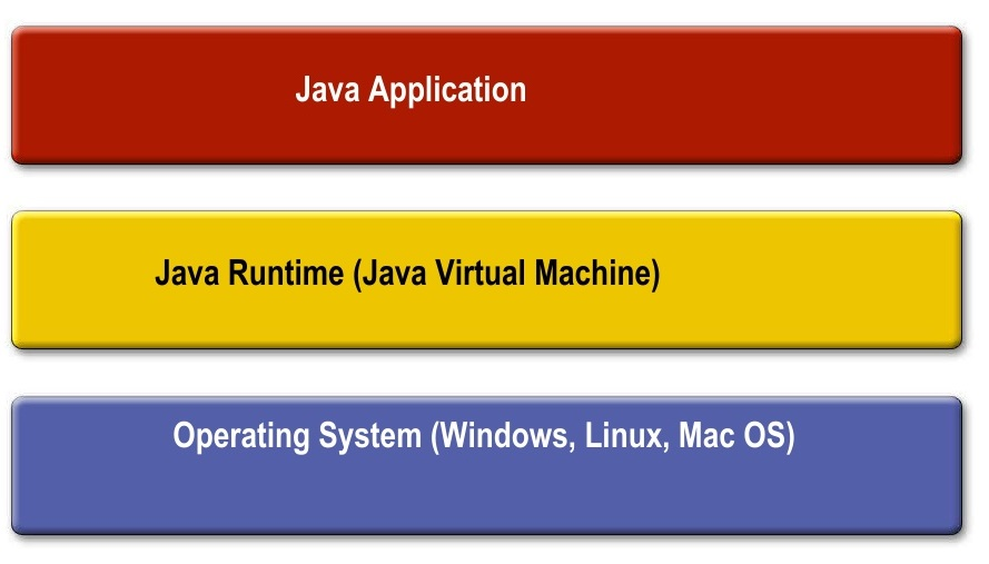 Where Does Java Fit in
