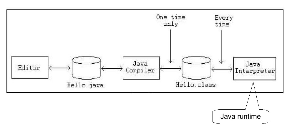 Java Program Development Steps