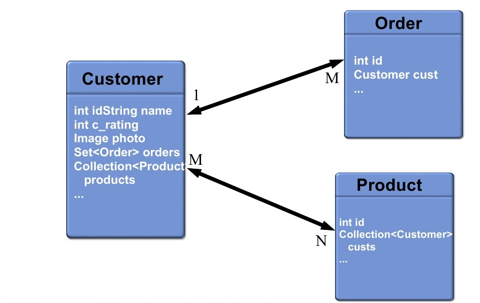 An Example Data Model