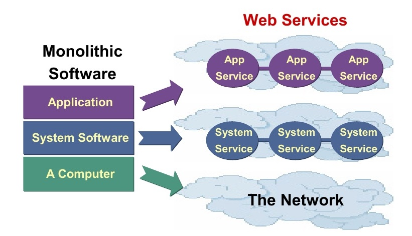 "Impact of Web Services on Software: ""Application Dis-Integration"""